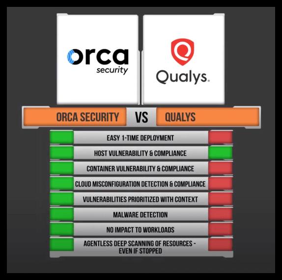 Qualys Cloud Agent Solution Comparison Table